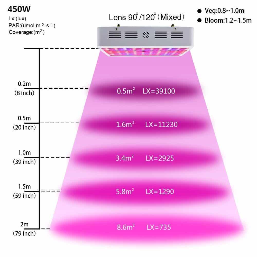 KingTM LED Grow Light Review 450w Full Spectrum