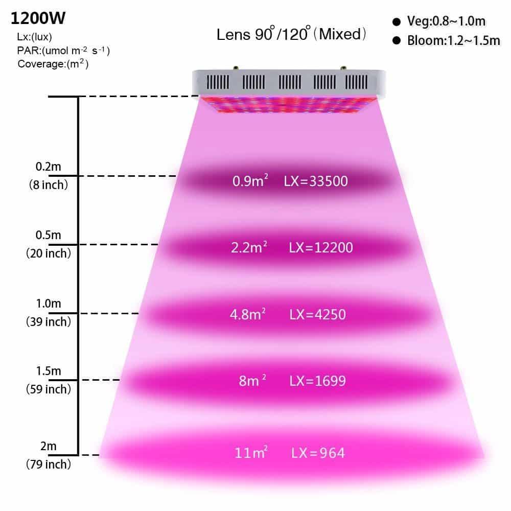 KingTM LED Grow Light Review 1200w Full Spectrum