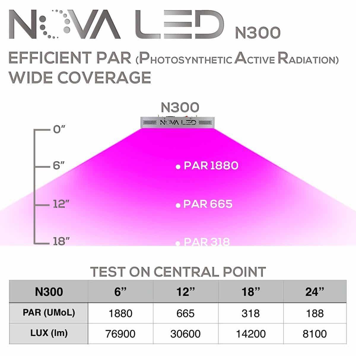 Ultimate LED Grow Light - Nova N300 Full Spectrum 300w Review