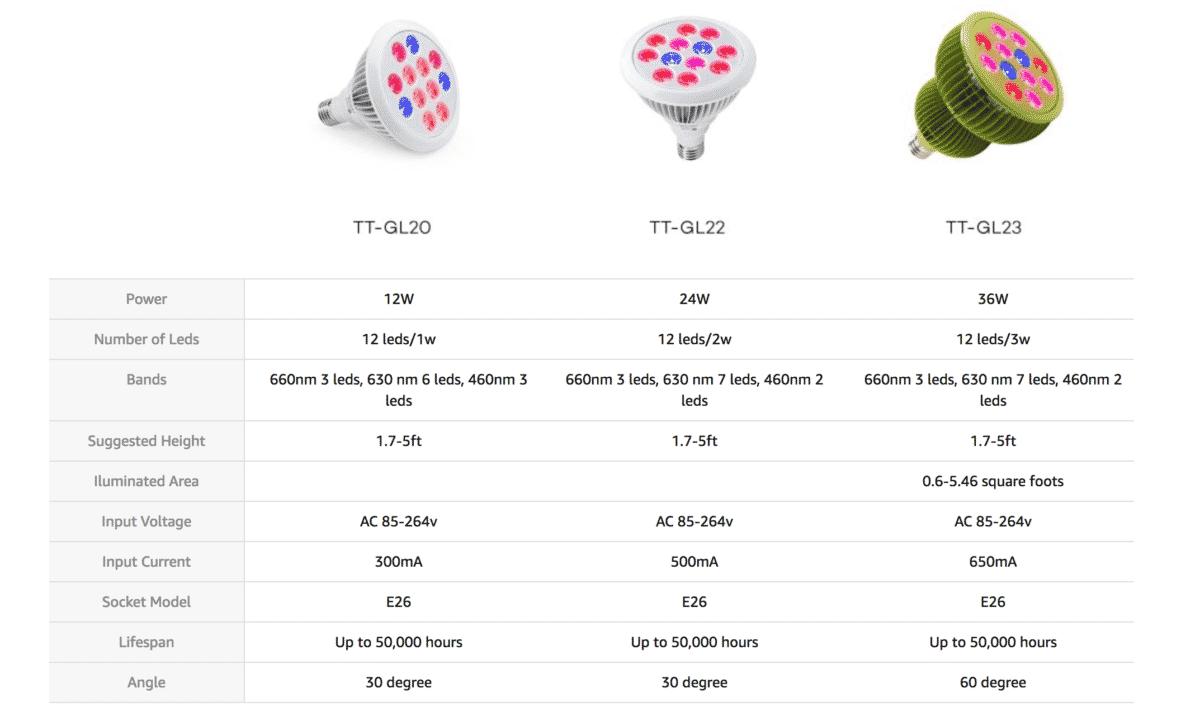 TaoTronics Led Grow Light Bulb Review (TT GL20, TT GL22, TT GL23)