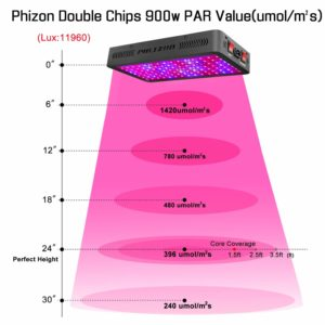 Phlizon Review - 900W Double Switch (Full Spectrum) - LED Grow Light Review